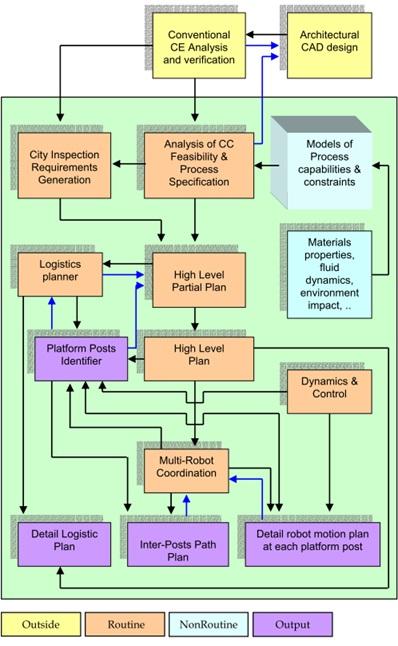 Рисунок 19. IT-компоненты будущего автоматизированного строительства