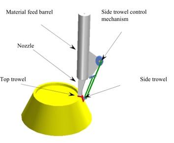 Рисунок 2. Процесс контурного строительства